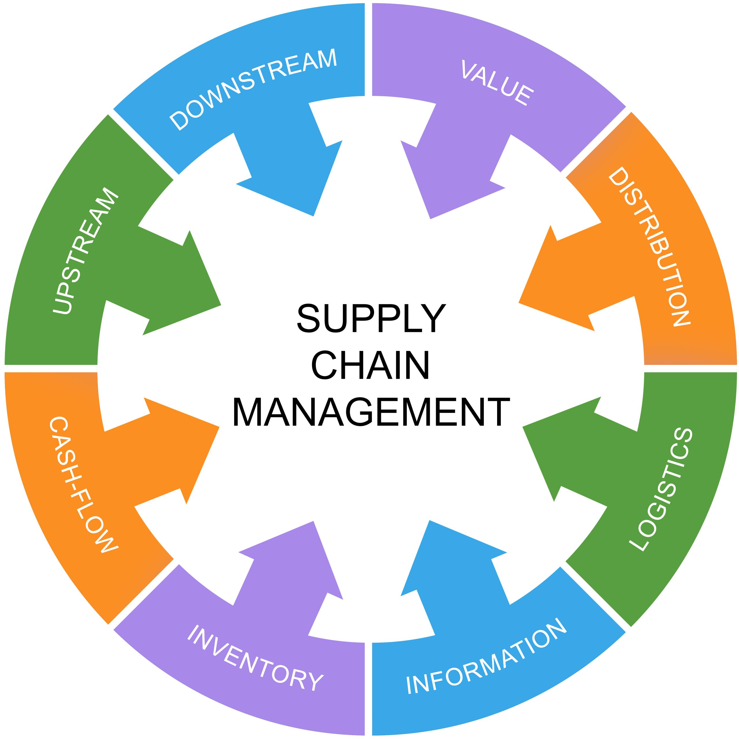 Supply Chain Solutions by Microsoft
